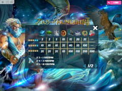 Zeus the Thunderer II automatenspiele77.com MrSlotty 5/5