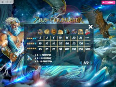 Zeus the Thunderer automatenspiele77.com MrSlotty 5/5